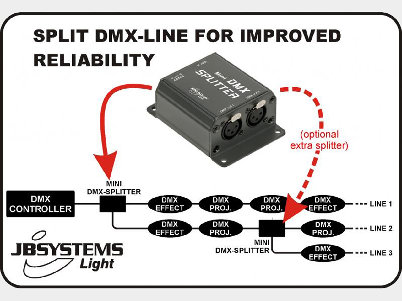 JB Systems Mini DMX Splitter DMX